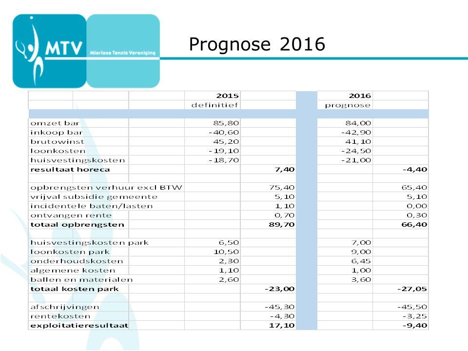 Prognose 2016