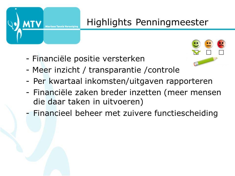 Highlights Penningmeester - Financiële positie versterken - Meer inzicht / transparantie /controle -Per kwartaal inkomsten/uitgaven rapporteren -Financiële zaken breder inzetten (meer mensen die daar taken in uitvoeren) -Financieel beheer met zuivere functiescheiding
