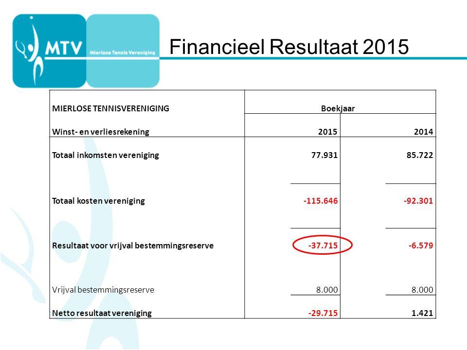 MIERLOSE TENNISVERENIGINGBoekjaar Winst- en verliesrekening20152014 Totaal inkomsten vereniging 77.93185.722 Totaal kosten vereniging -115.646-92.301 Resultaat voor vrijval bestemmingsreserve -37.715-6.579 Vrijval bestemmingsreserve 8.000 Netto resultaat vereniging -29.7151.421 Financieel Resultaat 2015