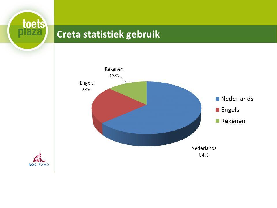 Creta statistiek gebruik