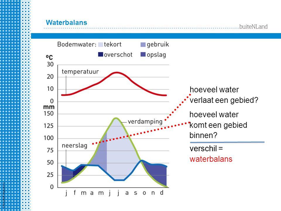 Waterbalans hoeveel water verlaat een gebied? hoeveel water komt een gebied binnen? verschil = waterbalans