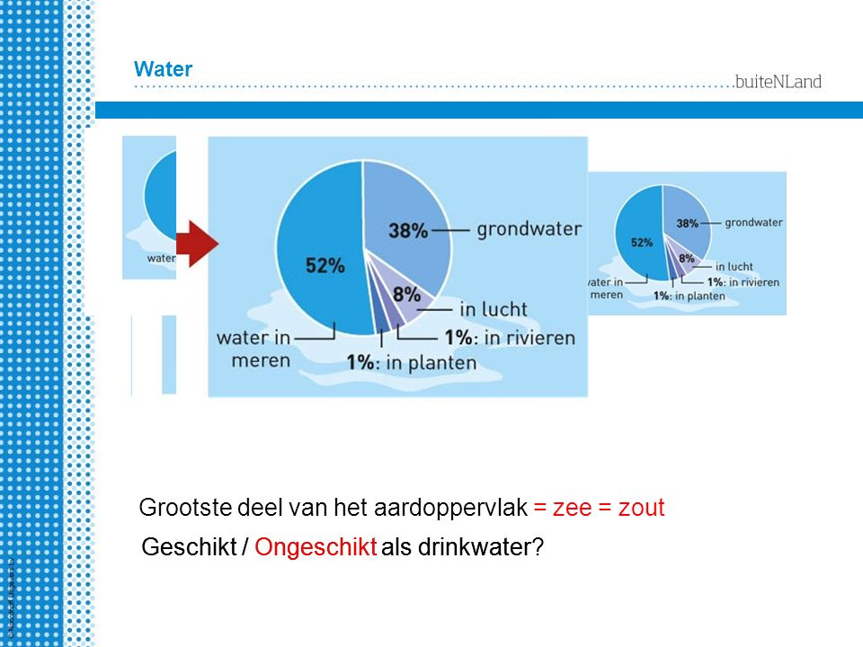 Grootste deel van het aardoppervlak = zee = zout Geschikt / Ongeschikt als drinkwater? Water Geschikt / Ongeschikt als drinkwater