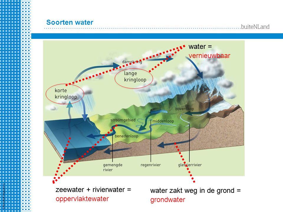 Soorten water water zakt weg in de grond = water = zeewater + rivierwater = zeewater + rivierwater = oppervlaktewater water zakt weg in de grond = grondwater water = vernieuwbaar