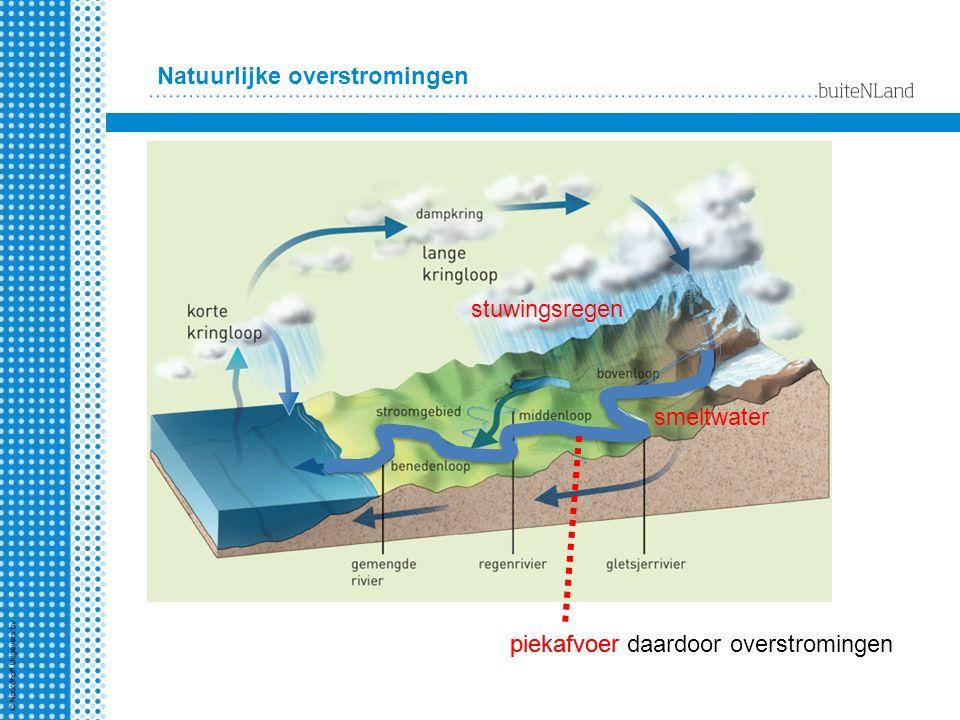 Overstromingen door menselijke oorzaken infiltratie: grond neemt veel water op.