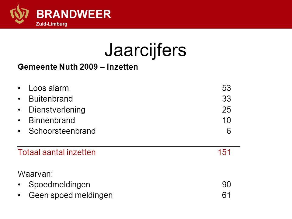 Jaarcijfers Gemeente Nuth 2009 – Inzetten Loos alarm53 Buitenbrand33 Dienstverlening25 Binnenbrand10 Schoorsteenbrand 6 Totaal aantal inzetten 151 Waa