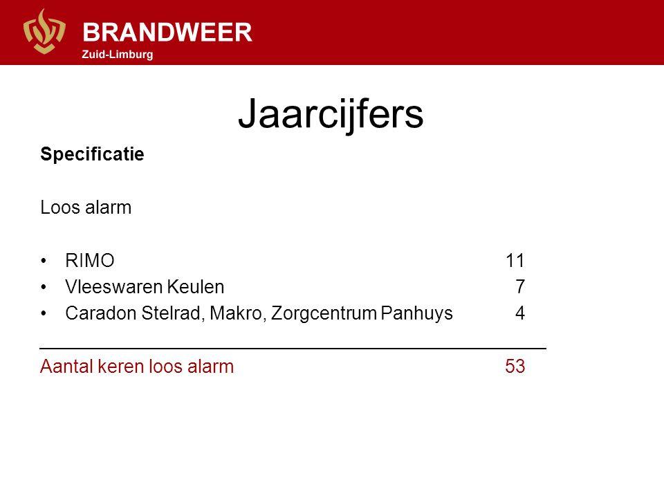 Jaarcijfers Specificatie Loos alarm RIMO11 Vleeswaren Keulen 7 Caradon Stelrad, Makro, Zorgcentrum Panhuys 4 Aantal keren loos alarm53