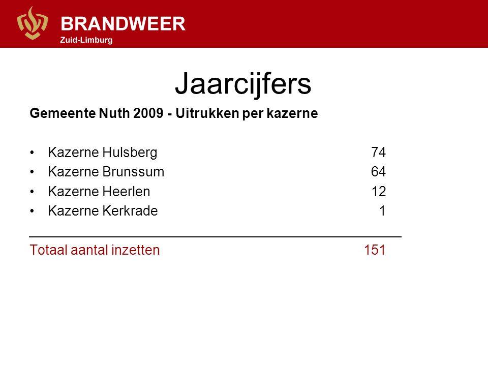 Jaarcijfers Gemeente Nuth 2009 - Uitrukken per kazerne Kazerne Hulsberg74 Kazerne Brunssum64 Kazerne Heerlen12 Kazerne Kerkrade 1 Totaal aantal inzetten 151