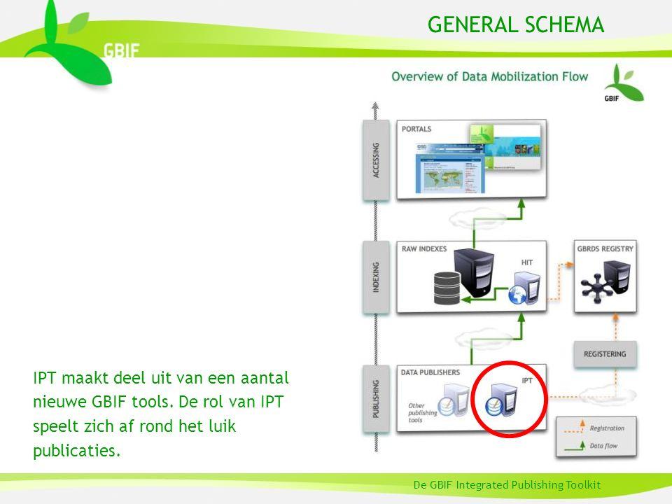 GENERAL SCHEMA IPT maakt deel uit van een aantal nieuwe GBIF tools. De rol van IPT speelt zich af rond het luik publicaties. De GBIF Integrated Publis