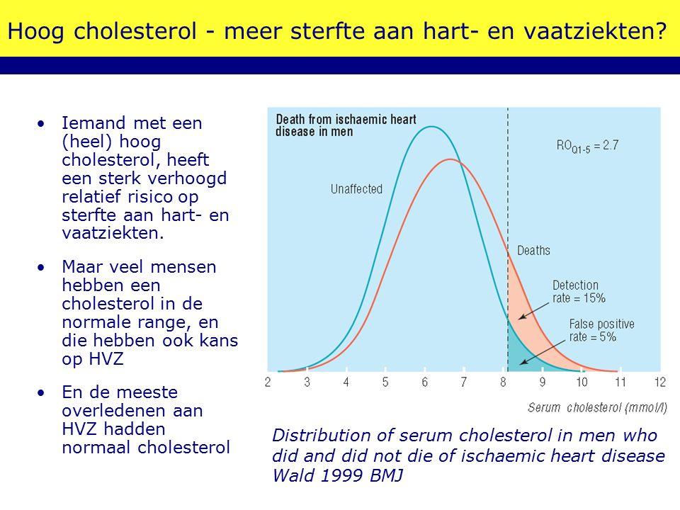 Hoog cholesterol - meer sterfte aan hart- en vaatziekten.