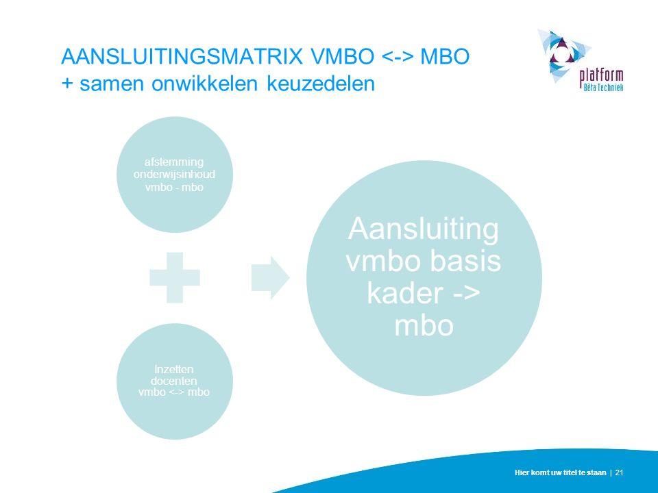 Hier komt uw titel te staan | 21 AANSLUITINGSMATRIX VMBO MBO + samen onwikkelen keuzedelen afstemming onderwijsinhoud vmbo - mbo Inzetten docenten vmbo mbo Aansluiting vmbo basis kader -> mbo