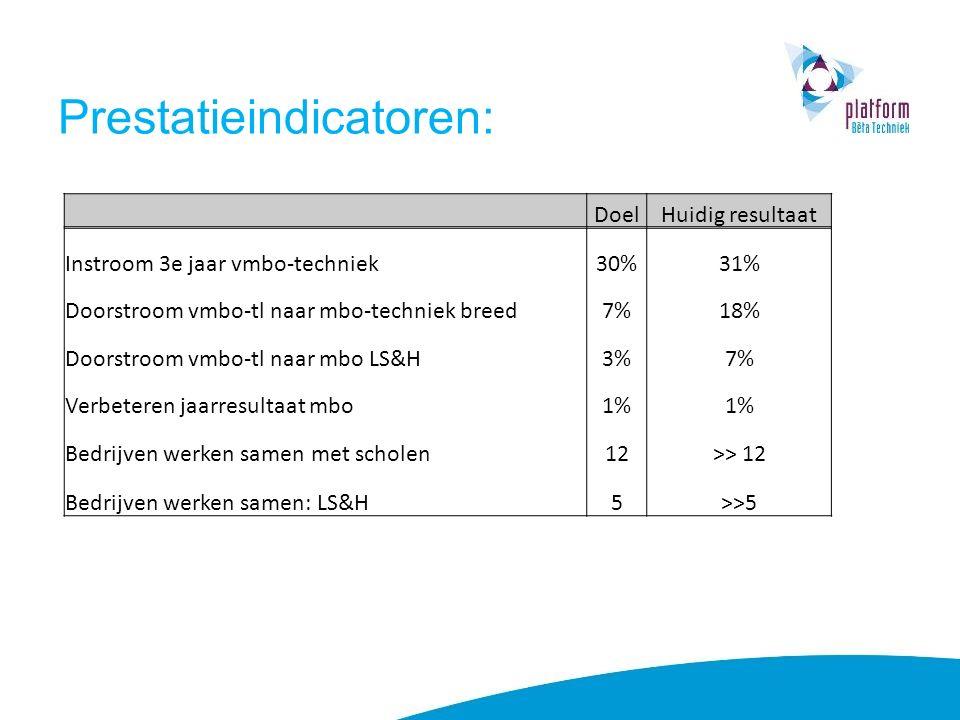 Prestatieindicatoren: DoelHuidig resultaat Instroom 3e jaar vmbo-techniek30%31% Doorstroom vmbo-tl naar mbo-techniek breed7%18% Doorstroom vmbo-tl naar mbo LS&H3%7% Verbeteren jaarresultaat mbo1% Bedrijven werken samen met scholen12>> 12 Bedrijven werken samen: LS&H5>>5