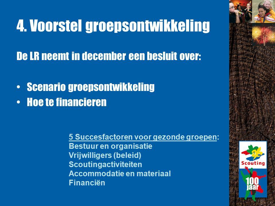 4. Voorstel groepsontwikkeling De LR neemt in december een besluit over: Scenario groepsontwikkeling Hoe te financieren 5 Succesfactoren voor gezonde