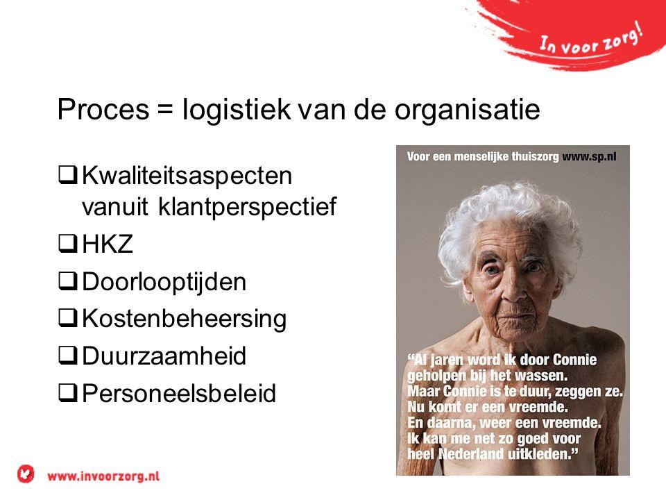 Proces = logistiek van de organisatie  Kwaliteitsaspecten vanuit klantperspectief  HKZ  Doorlooptijden  Kostenbeheersing  Duurzaamheid  Personeelsbeleid