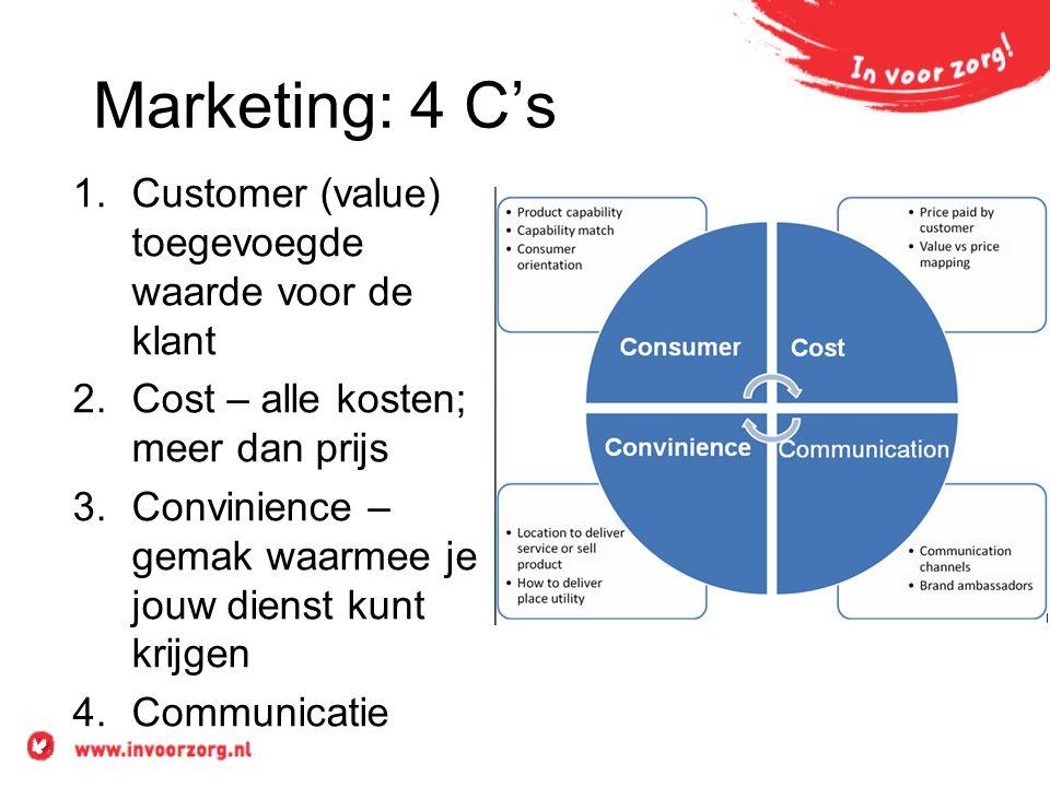 Marketing: 4 C's 1.Customer (value) toegevoegde waarde voor de klant 2.Cost – alle kosten; meer dan prijs 3.Convinience – gemak waarmee je jouw dienst kunt krijgen 4.Communicatie