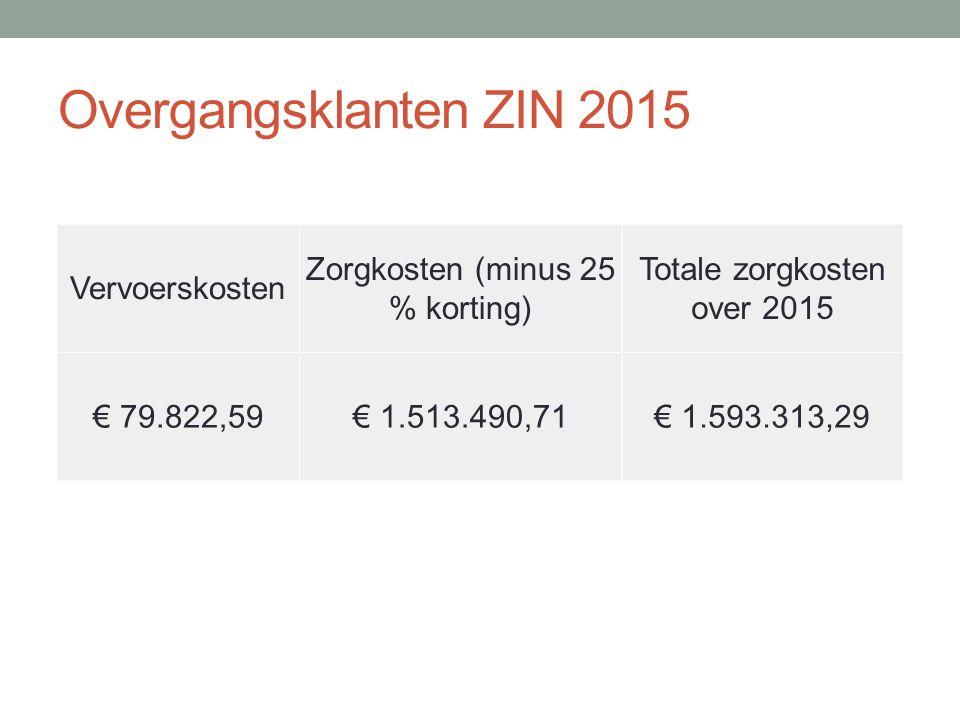 Overgangsklanten ZIN 2015 Vervoerskosten Zorgkosten (minus 25 % korting) Totale zorgkosten over 2015 € 79.822,59€ 1.513.490,71€ 1.593.313,29