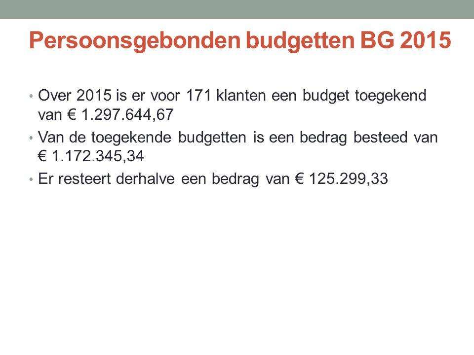 Persoonsgebonden budgetten BG 2015 Over 2015 is er voor 171 klanten een budget toegekend van € 1.297.644,67 Van de toegekende budgetten is een bedrag besteed van € 1.172.345,34 Er resteert derhalve een bedrag van € 125.299,33