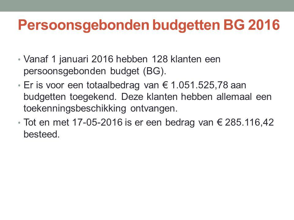 Persoonsgebonden budgetten BG 2016 Vanaf 1 januari 2016 hebben 128 klanten een persoonsgebonden budget (BG).