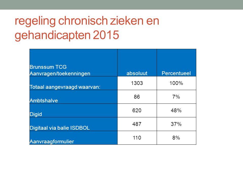 regeling chronisch zieken en gehandicapten 2015 Brunssum TCG Aanvragen/toekenningenabsoluutPercentueel Totaal aangevraagd waarvan: 1303100% Ambtshalve 867% Digid 62048% Digitaal via balie ISDBOL 48737% Aanvraagformulier 1108%