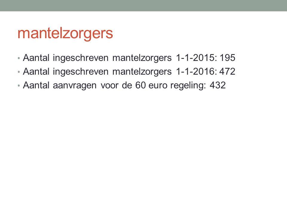 mantelzorgers Aantal ingeschreven mantelzorgers 1-1-2015: 195 Aantal ingeschreven mantelzorgers 1-1-2016: 472 Aantal aanvragen voor de 60 euro regeling: 432