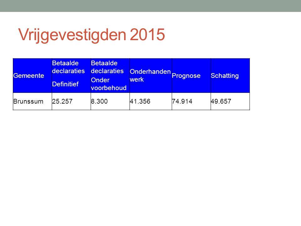 Vrijgevestigden 2015 Gemeente Betaalde declaraties Onderhanden werk PrognoseSchatting Definitief Onder voorbehoud Brunssum25.2578.30041.35674.91449.657