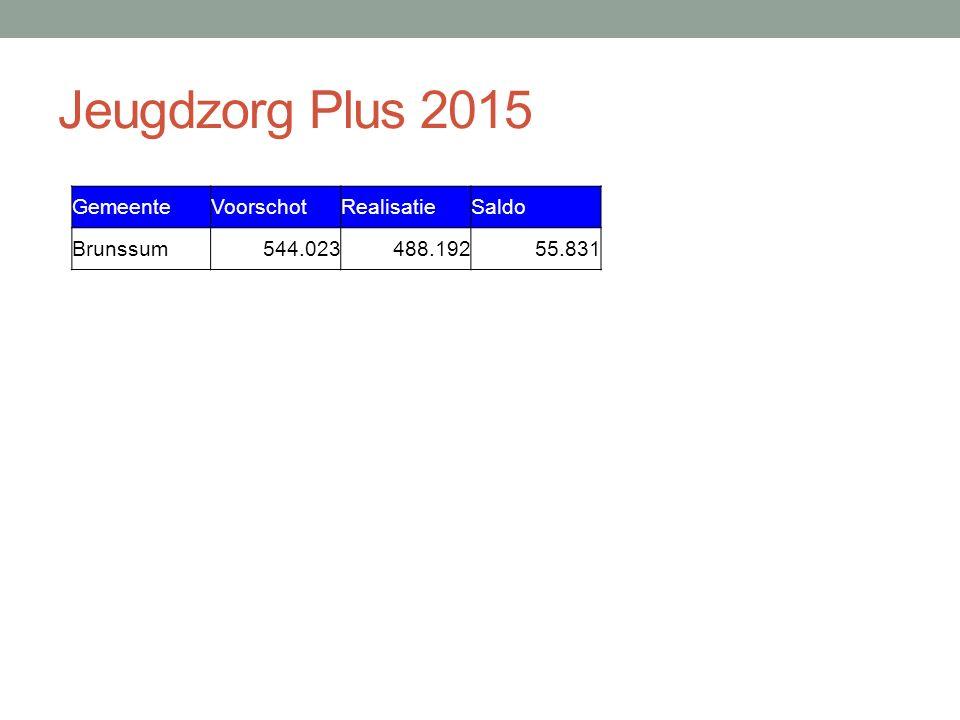 Jeugdzorg Plus 2015 GemeenteVoorschotRealisatieSaldo Brunssum544.023488.19255.831