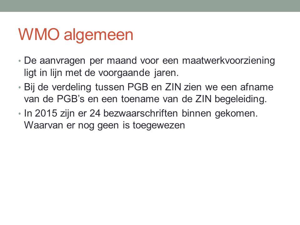 WMO algemeen De aanvragen per maand voor een maatwerkvoorziening ligt in lijn met de voorgaande jaren.