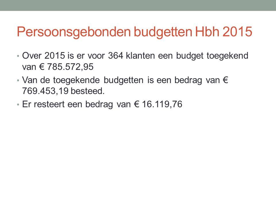 Persoonsgebonden budgetten Hbh 2015 Over 2015 is er voor 364 klanten een budget toegekend van € 785.572,95 Van de toegekende budgetten is een bedrag van € 769.453,19 besteed.