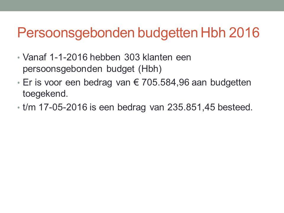 Persoonsgebonden budgetten Hbh 2016 Vanaf 1-1-2016 hebben 303 klanten een persoonsgebonden budget (Hbh) Er is voor een bedrag van € 705.584,96 aan budgetten toegekend.