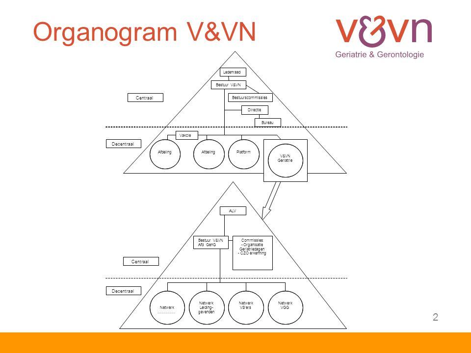 Organogram V&VN 2