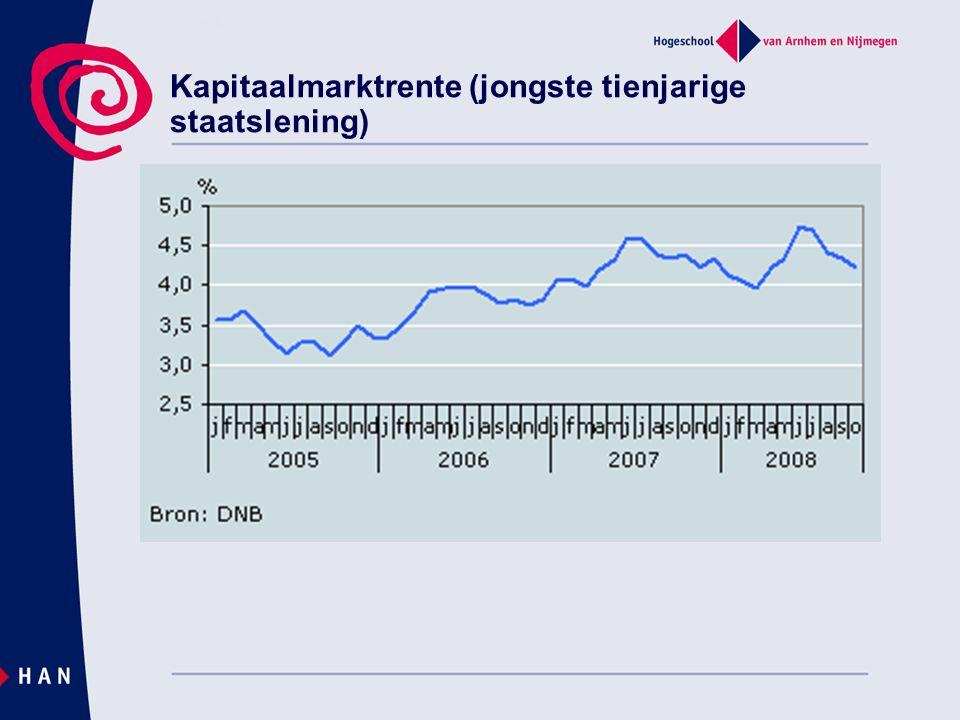 Kapitaalmarktrente (jongste tienjarige staatslening)