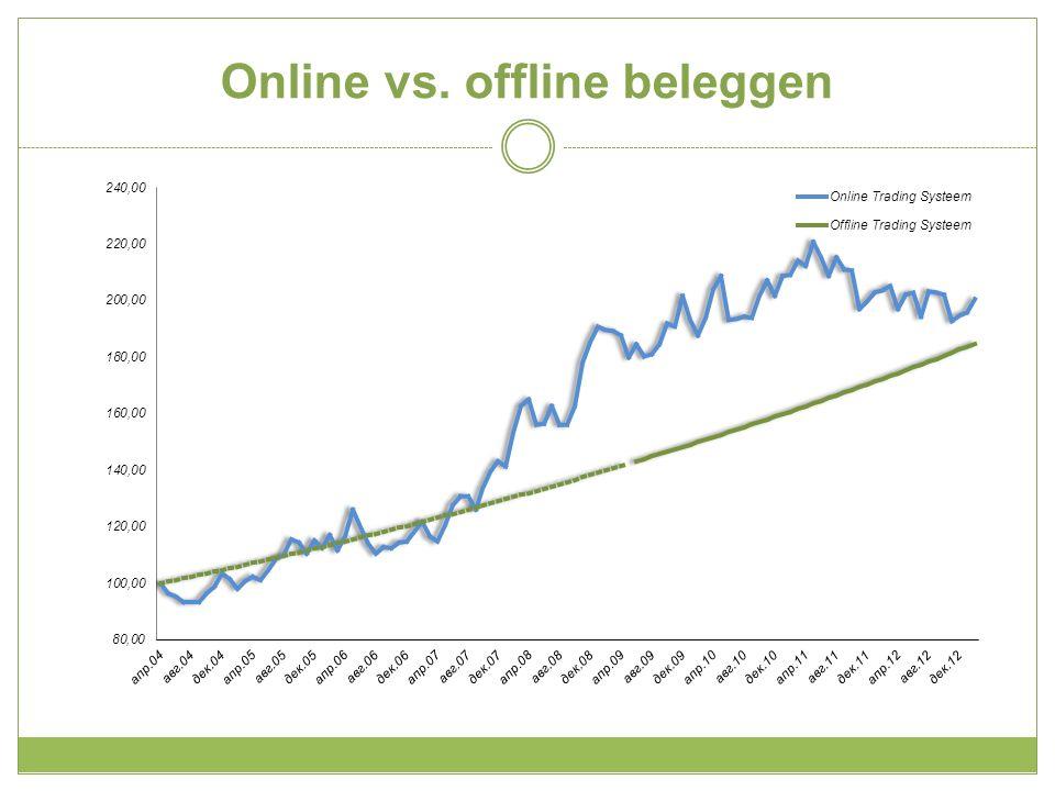 Offline beleggen Trade Finance Handelsfonds > Handelsfinanciering