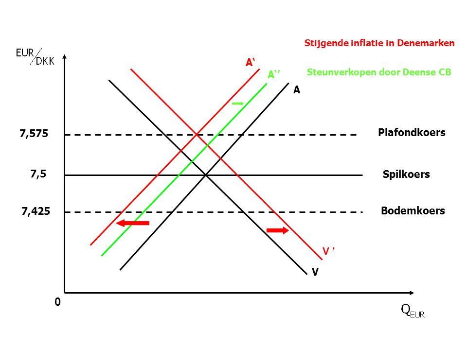 0 Spilkoers Plafondkoers Bodemkoers 7,5 7,575 7,425 V A V ' A' A'' Stijgende inflatie in Denemarken Steunverkopen door Deense CB
