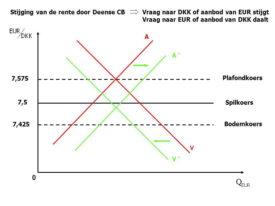 0 Spilkoers Plafondkoers Bodemkoers 7,5 7,575 7,425 V A Stijging van de rente door Deense CB Vraag naar DKK of aanbod van EUR stijgt Vraag naar EUR of aanbod van DKK daalt A ' V '