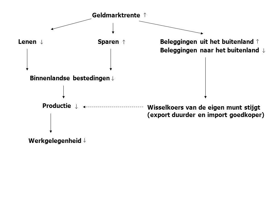 0 Spilkoers Plafondkoers Bodemkoers 7,5 7,575 7,425 Denemarken kan in samenspraak met de eurozone afspreken de pariteit van de euro ten opzichte van de DKK te verhogen, zodat de Deense CB geen maatregelen moet nemen opdat de wisselkoers van zijn plafondkoers zou wegblijven.