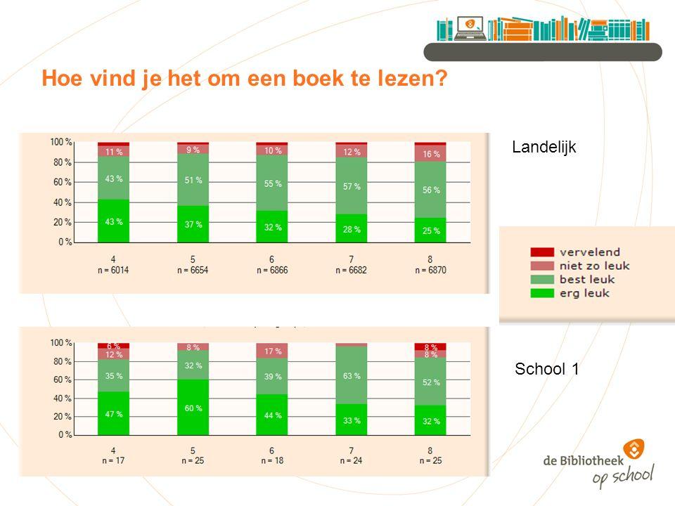 Hoe vind je het om een boek te lezen Landelijk School 1