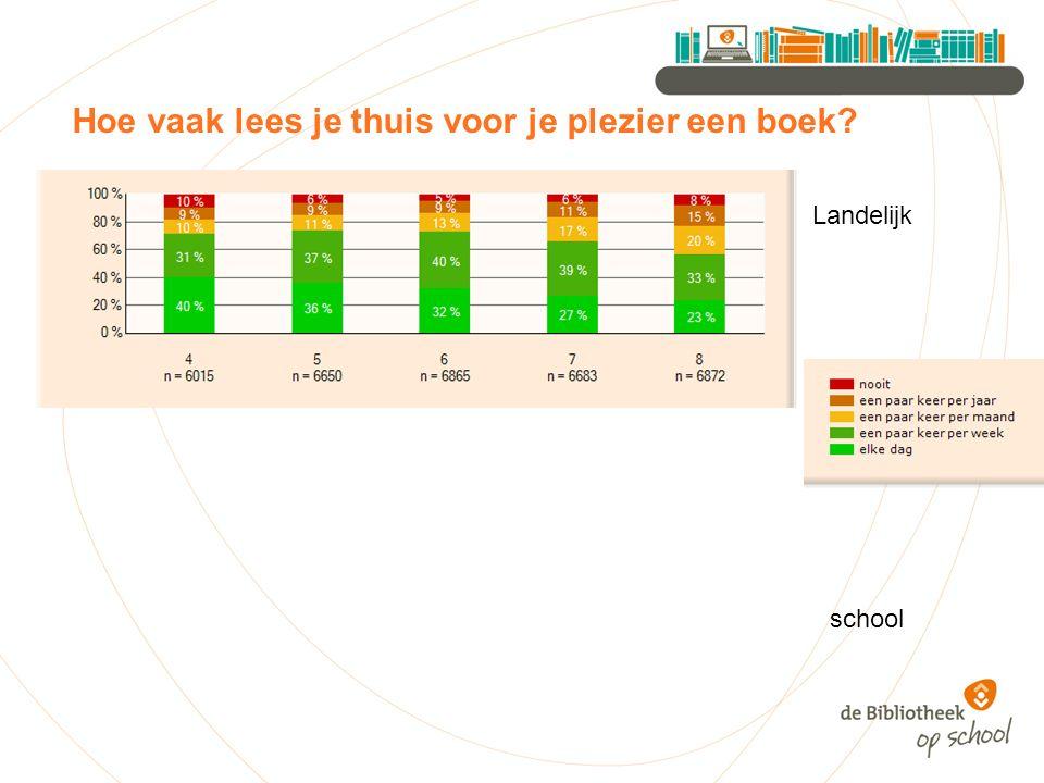 Hoe vaak lees je thuis voor je plezier een boek Landelijk school