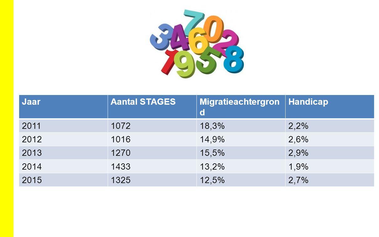 JaarAantal STAGESMigratieachtergron d Handicap 2011107218,3%2,2% 2012101614,9%2,6% 2013127015,5%2,9% 2014143313,2%1,9% 2015132512,5%2,7%