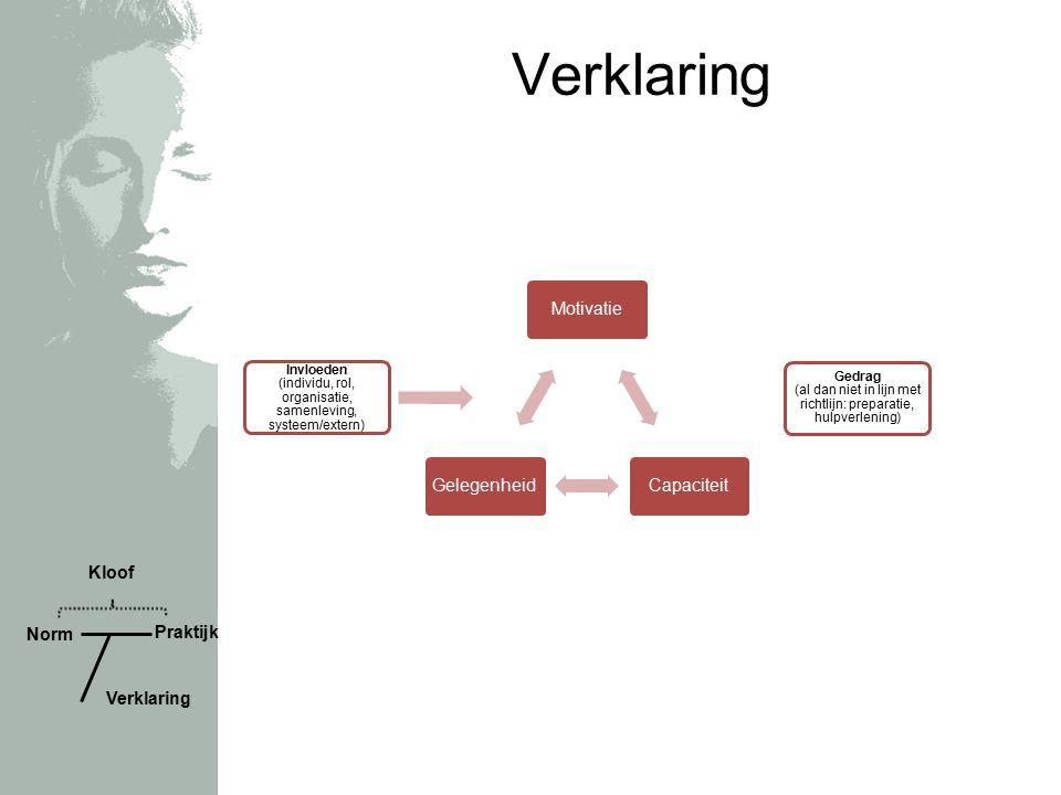 Verklaring Invloeden (individu, rol, organisatie, samenleving, systeem/extern) Gedrag (al dan niet in lijn met richtlijn: preparatie, hulpverlening) MotivatieCapaciteitGelegenheid Norm Praktijk Verklaring Kloof