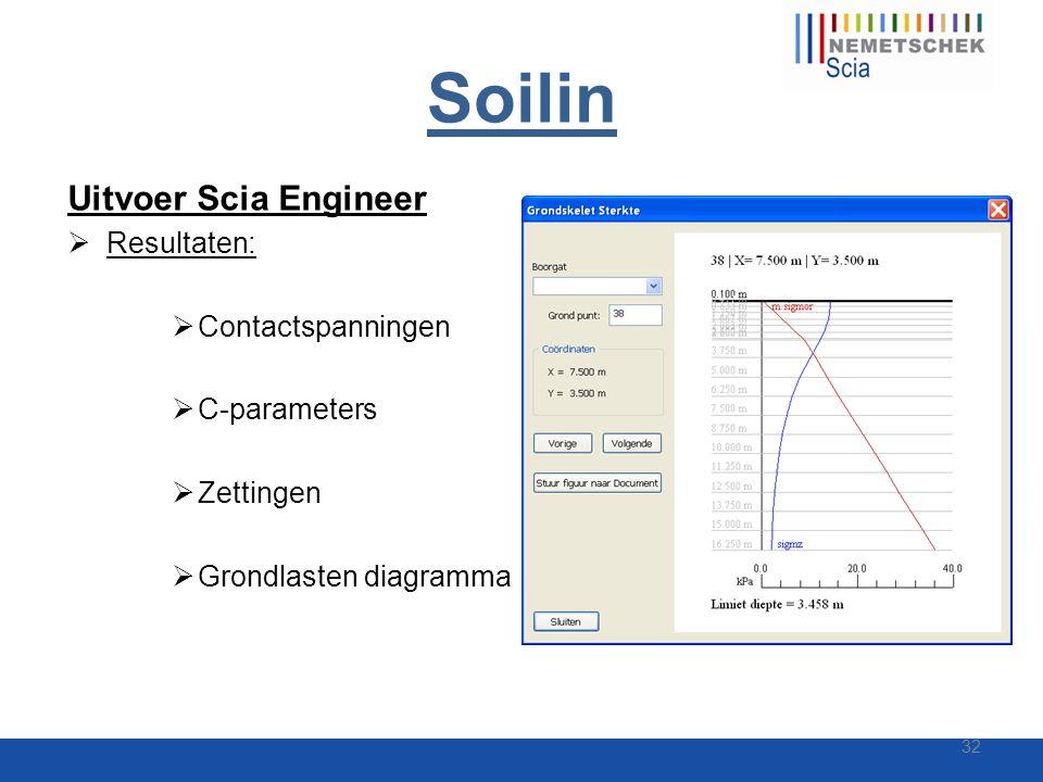 Soilin Uitvoer Scia Engineer  Resultaten:  Contactspanningen  C-parameters  Zettingen  Grondlasten diagramma 32
