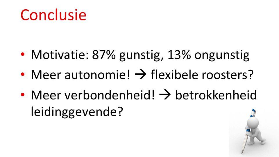 Conclusie Motivatie: 87% gunstig, 13% ongunstig Meer autonomie!  flexibele roosters? Meer verbondenheid!  betrokkenheid leidinggevende?