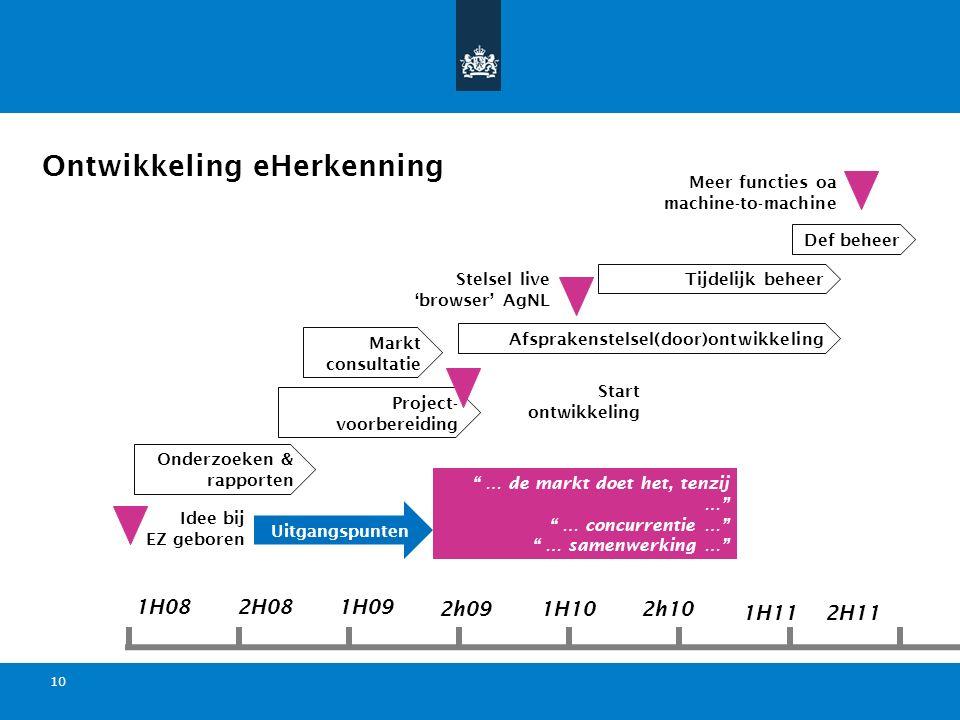 Titel van de presentatie | 20 oktober 2010 Ministerie van Economische Zaken, Landbouw en Innovatie 10 Onderzoeken & rapporten Project- voorbereiding Ontwikkeling eHerkenning 1H082H081H09 2h091H102h10 1H112H11 Idee bij EZ geboren Markt consultatie Afsprakenstelsel(door)ontwikkeling Start ontwikkeling Stelsel live 'browser' AgNL Meer functies oa machine-to-machine Tijdelijk beheer Def beheer … de markt doet het, tenzij … … concurrentie … … samenwerking … Uitgangspunten
