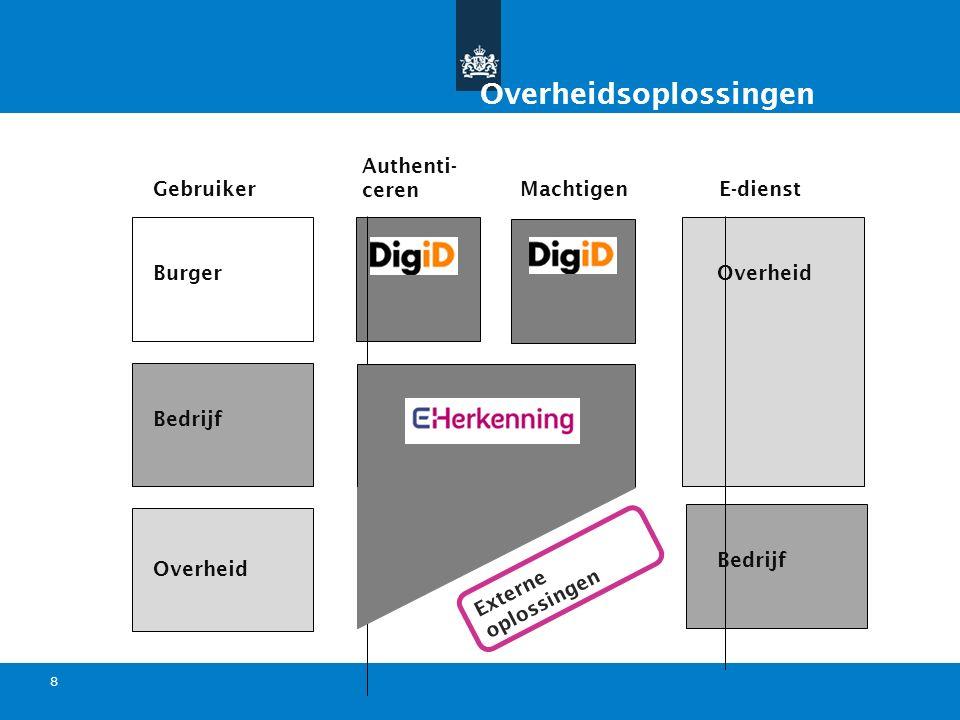 Titel van de presentatie | 20 oktober 2010 Ministerie van Economische Zaken, Landbouw en Innovatie 8 User name / password Gebruiker E-dienst Authenti-