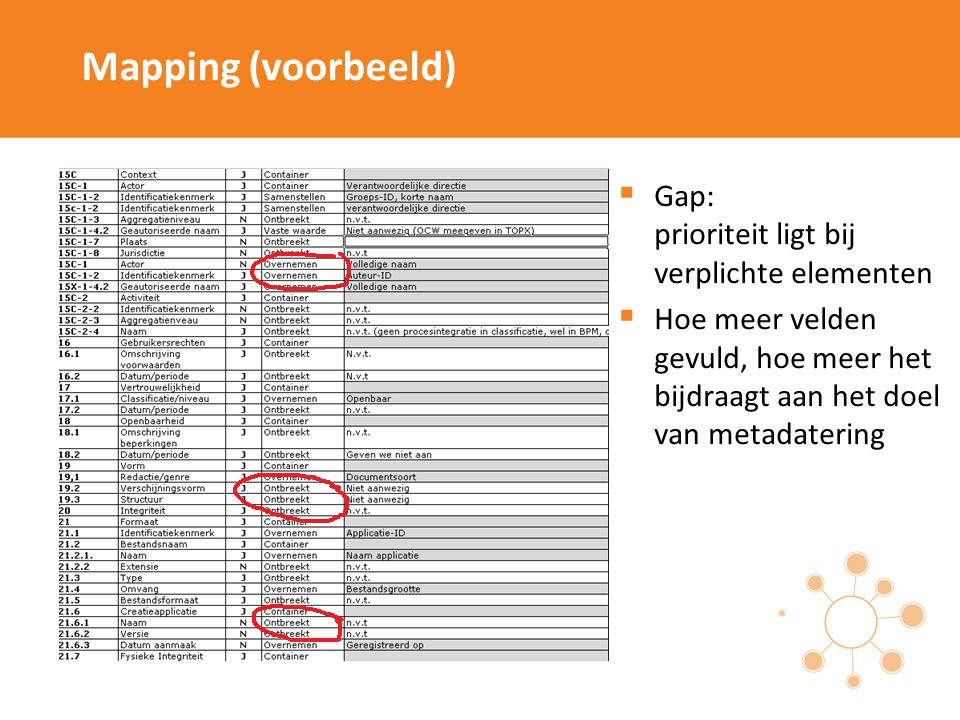 Mapping (voorbeeld)  Gap: prioriteit ligt bij verplichte elementen  Hoe meer velden gevuld, hoe meer het bijdraagt aan het doel van metadatering