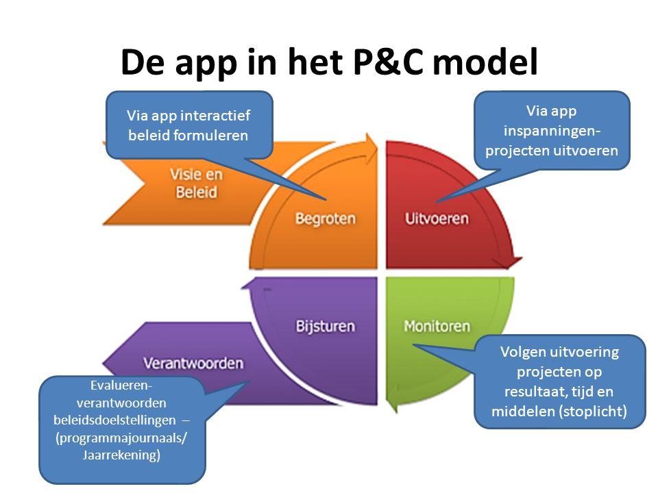 De app in het P&C model Evalueren- verantwoorden beleidsdoelstellingen – (programmajournaals/ Jaarrekening) Via app interactief beleid formuleren Via app inspanningen- projecten uitvoeren Volgen uitvoering projecten op resultaat, tijd en middelen (stoplicht)