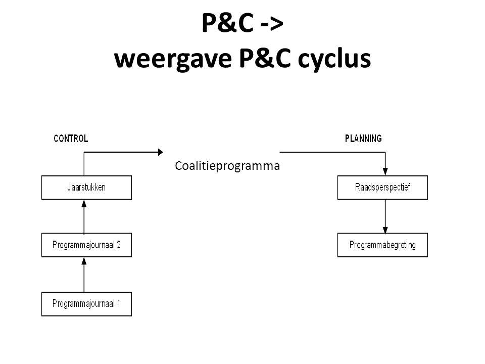 P&C -> weergave P&C cyclus Coalitieprogramma