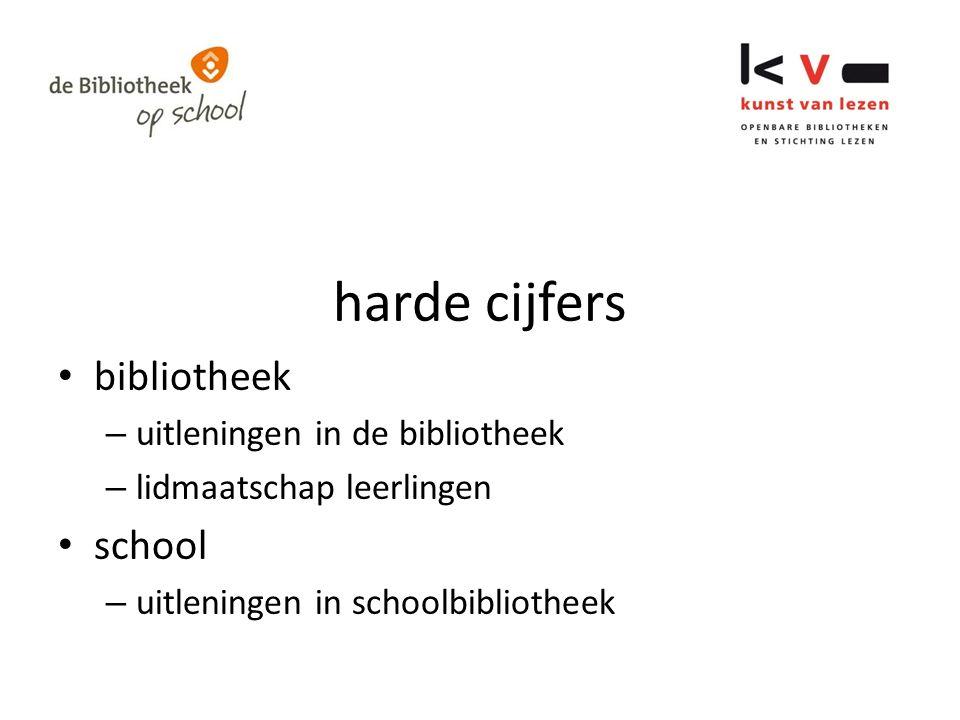 bibliotheek – uitleningen in de bibliotheek – lidmaatschap leerlingen school – uitleningen in schoolbibliotheek harde cijfers