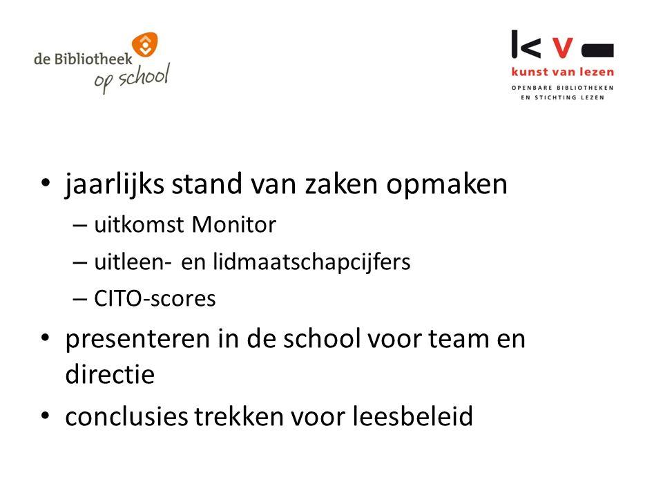 jaarlijks stand van zaken opmaken – uitkomst Monitor – uitleen- en lidmaatschapcijfers – CITO-scores presenteren in de school voor team en directie conclusies trekken voor leesbeleid