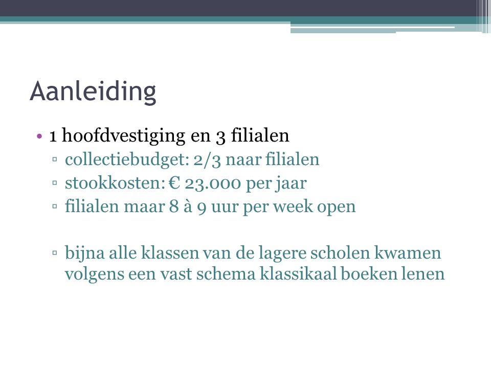 Aanleiding (2) Bezuinigingen ▫filialen gefaseerd dicht ▫hoofdvestiging opgewaardeerd ▫boekendienst aan huis ▫Bibliotheek op School