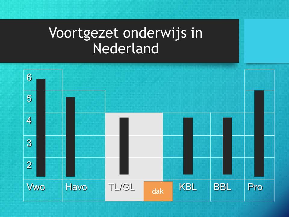 Voortgezet onderwijs in Nederland 6 5 4 3 2 VwoHavoTL/GL KBL KBLBBLPro dak