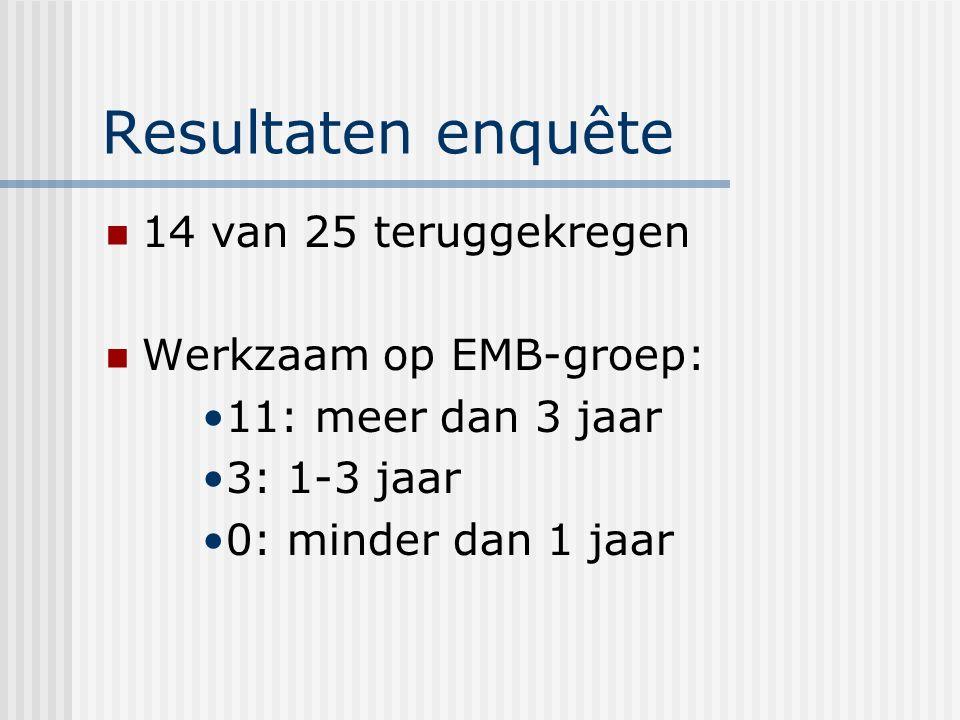 Resultaten enquête 14 van 25 teruggekregen Werkzaam op EMB-groep: 11: meer dan 3 jaar 3: 1-3 jaar 0: minder dan 1 jaar